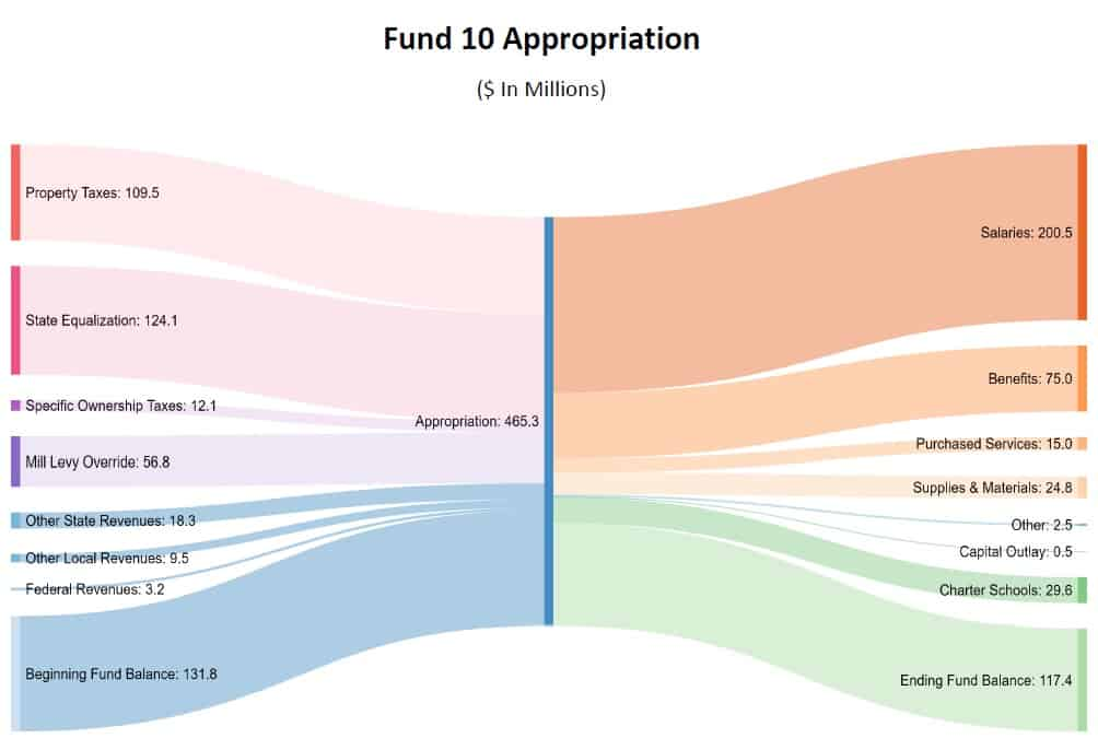 FY21 Adopted Budget