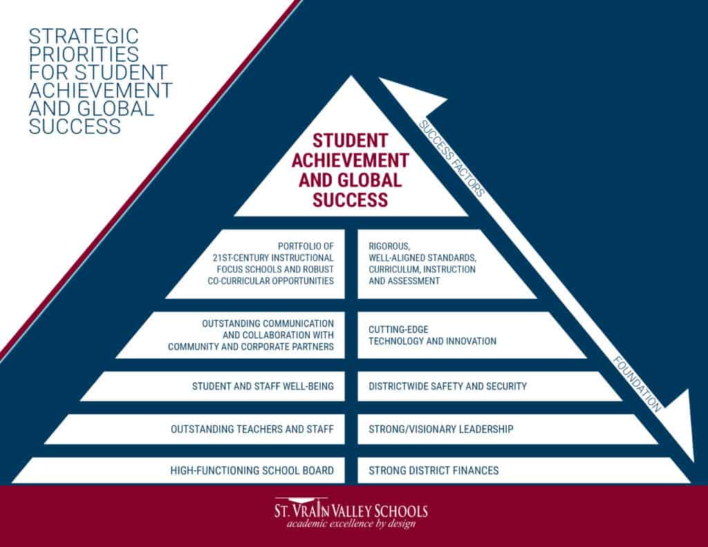 St. Vrain Strategic Priorities for Student Achievement and Global Success