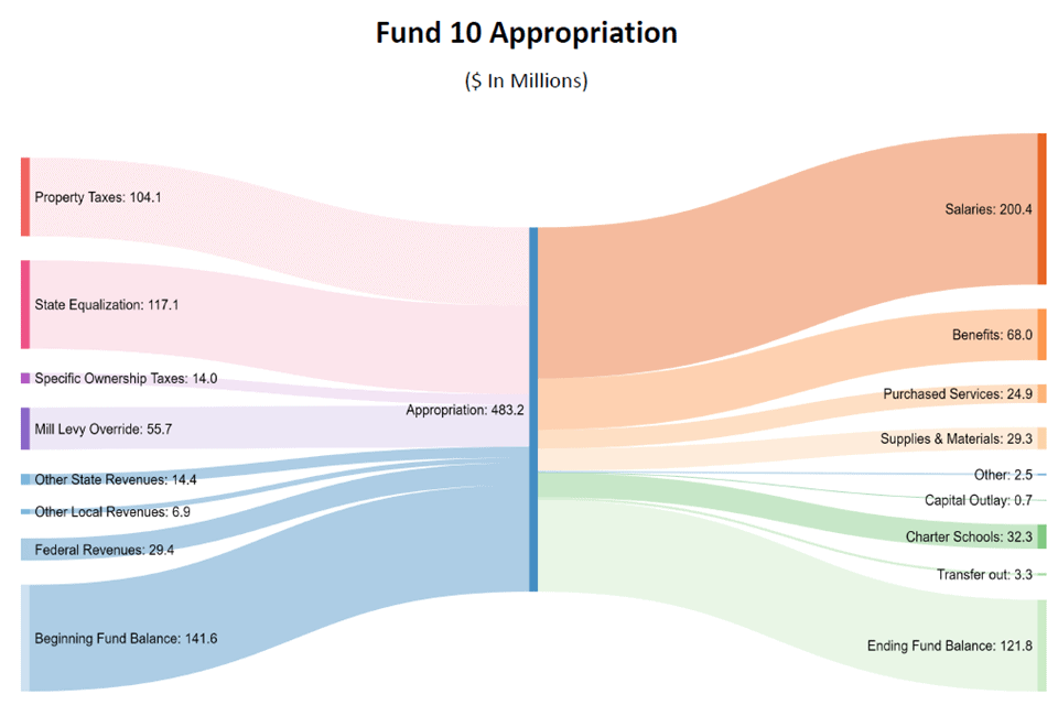 Fun 10 Appropriations
