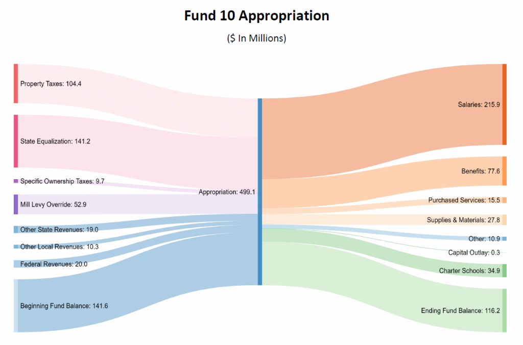Fund 10 Appropriations
