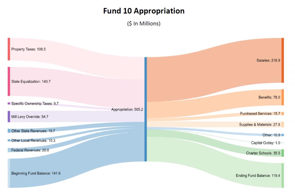 Fund 10 Appropriation